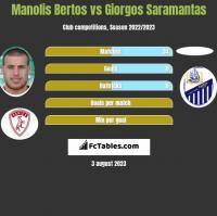 Manolis Bertos vs Giorgos Saramantas h2h player stats