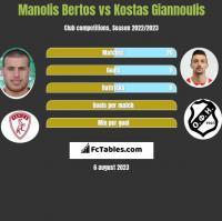 Manolis Bertos vs Kostas Giannoulis h2h player stats