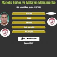 Manolis Bertos vs Maksym Maksimenko h2h player stats