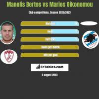 Manolis Bertos vs Marios Oikonomou h2h player stats