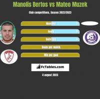 Manolis Bertos vs Mateo Muzek h2h player stats