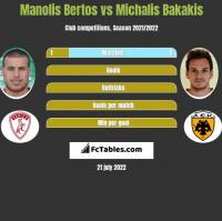 Manolis Bertos vs Michalis Bakakis h2h player stats