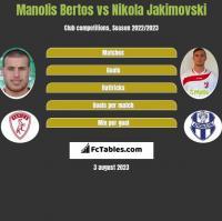 Manolis Bertos vs Nikola Jakimovski h2h player stats