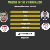 Manolis Bertos vs Nikola Zizic h2h player stats