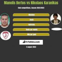 Manolis Bertos vs Nikolaos Karanikas h2h player stats