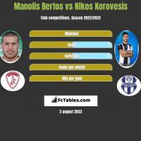 Manolis Bertos vs Nikos Korovesis h2h player stats