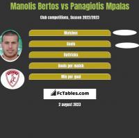 Manolis Bertos vs Panagiotis Mpalas h2h player stats