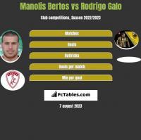 Manolis Bertos vs Rodrigo Galo h2h player stats