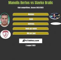 Manolis Bertos vs Slavko Bralic h2h player stats