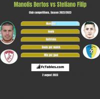 Manolis Bertos vs Steliano Filip h2h player stats