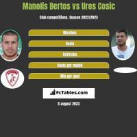 Manolis Bertos vs Uros Cosic h2h player stats