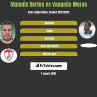 Manolis Bertos vs Vangelis Moras h2h player stats