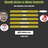 Manolis Bertos vs Nikola Stankovic h2h player stats