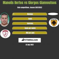 Manolis Bertos vs Giorgos Giannoutsos h2h player stats