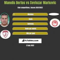 Manolis Bertos vs Svetozar Markovic h2h player stats