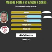 Manolis Bertos vs Angelos Zioulis h2h player stats