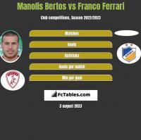 Manolis Bertos vs Franco Ferrari h2h player stats