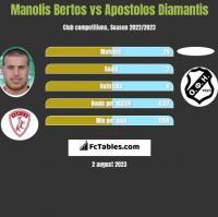 Manolis Bertos vs Apostolos Diamantis h2h player stats
