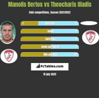 Manolis Bertos vs Theocharis Iliadis h2h player stats