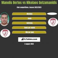 Manolis Bertos vs Nikolaos Gotzamanidis h2h player stats