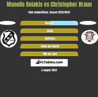 Manolis Bolakis vs Christopher Braun h2h player stats