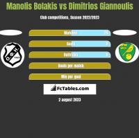 Manolis Bolakis vs Dimitrios Giannoulis h2h player stats