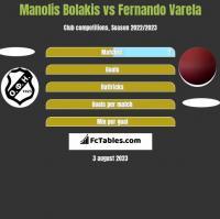 Manolis Bolakis vs Fernando Varela h2h player stats
