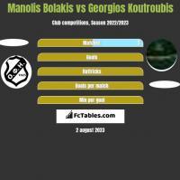 Manolis Bolakis vs Georgios Koutroubis h2h player stats
