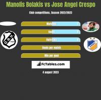 Manolis Bolakis vs Jose Angel Crespo h2h player stats