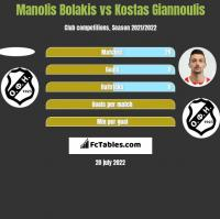 Manolis Bolakis vs Kostas Giannoulis h2h player stats
