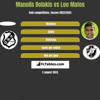 Manolis Bolakis vs Leo Matos h2h player stats