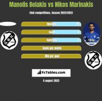 Manolis Bolakis vs Nikos Marinakis h2h player stats