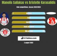 Manolis Saliakas vs Aristotle Karasalidis h2h player stats