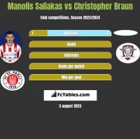 Manolis Saliakas vs Christopher Braun h2h player stats
