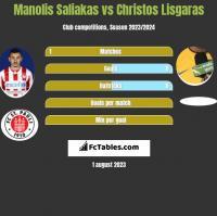 Manolis Saliakas vs Christos Lisgaras h2h player stats