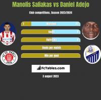 Manolis Saliakas vs Daniel Adejo h2h player stats