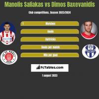 Manolis Saliakas vs Dimos Baxevanidis h2h player stats