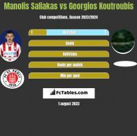 Manolis Saliakas vs Georgios Koutroubis h2h player stats