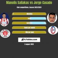 Manolis Saliakas vs Jorge Casado h2h player stats
