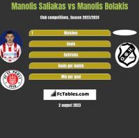 Manolis Saliakas vs Manolis Bolakis h2h player stats