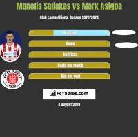 Manolis Saliakas vs Mark Asigba h2h player stats