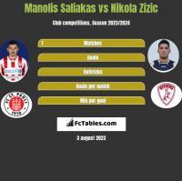 Manolis Saliakas vs Nikola Zizic h2h player stats