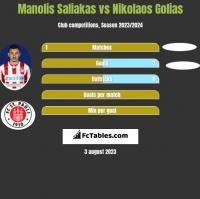 Manolis Saliakas vs Nikolaos Golias h2h player stats