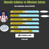 Manolis Saliakas vs Nikolaos Vafeas h2h player stats