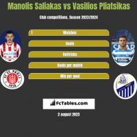 Manolis Saliakas vs Vasilios Pliatsikas h2h player stats