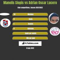 Manolis Siopis vs Adrian Oscar Lucero h2h player stats