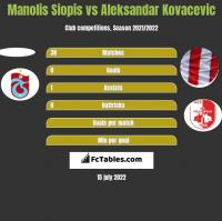 Manolis Siopis vs Aleksandar Kovacevic h2h player stats
