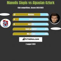 Manolis Siopis vs Alpaslan Ozturk h2h player stats