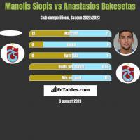 Manolis Siopis vs Anastasios Bakesetas h2h player stats