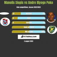 Manolis Siopis vs Andre Biyogo Poko h2h player stats